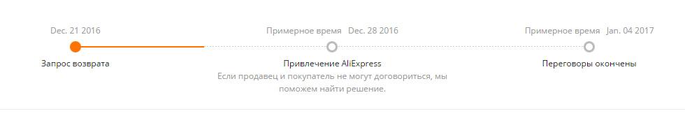 Интерфейс споров Алиэкспресс