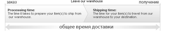 Определяем примерную дату получения заказа при покупках в магазинах Lightinthebox